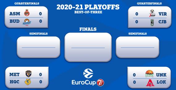 7DAYS EuroCup Quarterfinals pairings, calendar set