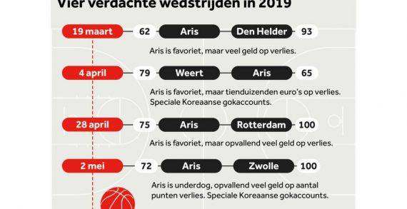 Potential match-fixing in Dutch basketball?