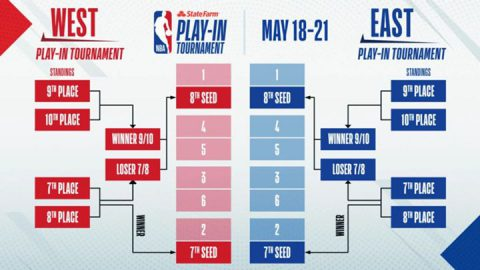 NBA play-in tournament bracket
